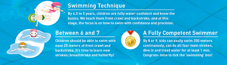 Infographic explains how and when children learning to swim